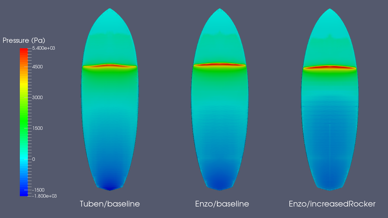 Pressure comparison High performance surfboards Enzo